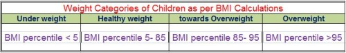BMI Table for Kids
